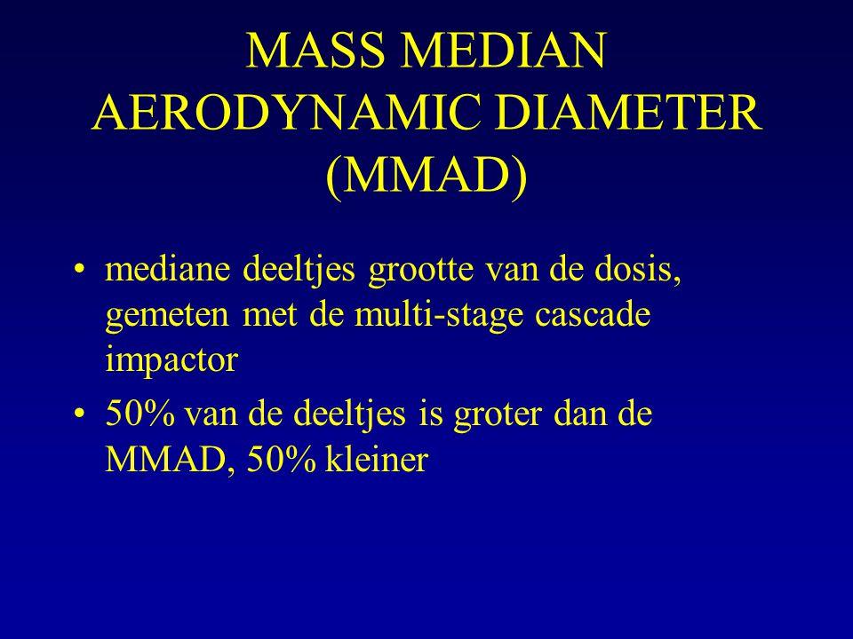 MASS MEDIAN AERODYNAMIC DIAMETER (MMAD) mediane deeltjes grootte van de dosis, gemeten met de multi-stage cascade impactor 50% van de deeltjes is grot