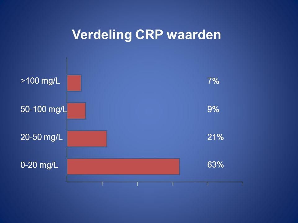 Verdeling CRP waarden 0-20 mg/L 20-50 mg/L 50-100 mg/L >100 mg/L 7% 9% 21% 63%
