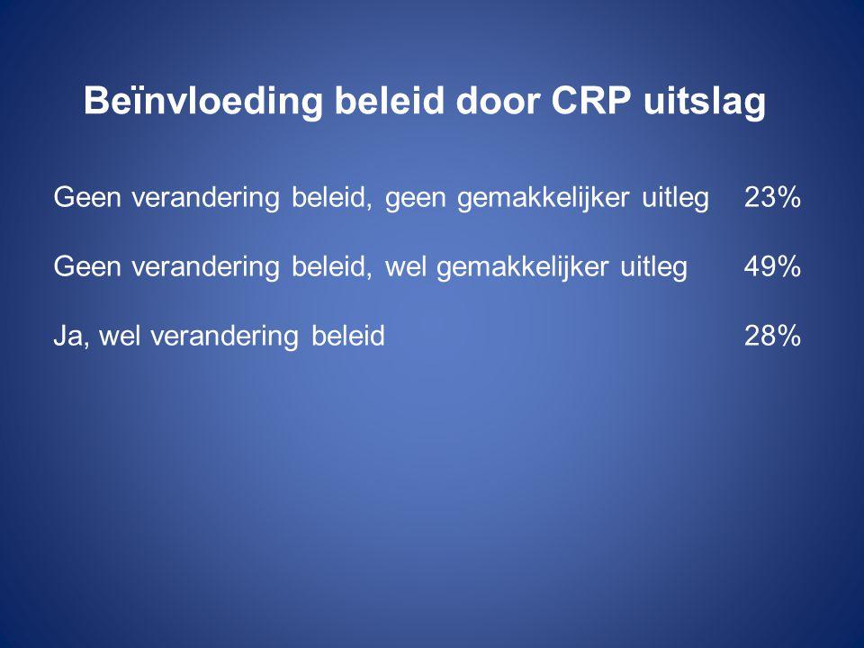 Beïnvloeding beleid door CRP uitslag Geen verandering beleid, geen gemakkelijker uitleg23% Geen verandering beleid, wel gemakkelijker uitleg49% Ja, we
