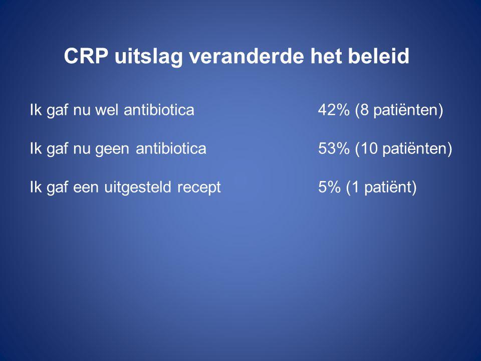 CRP uitslag veranderde het beleid Ik gaf nu wel antibiotica42% (8 patiënten) Ik gaf nu geen antibiotica53% (10 patiënten) Ik gaf een uitgesteld recept