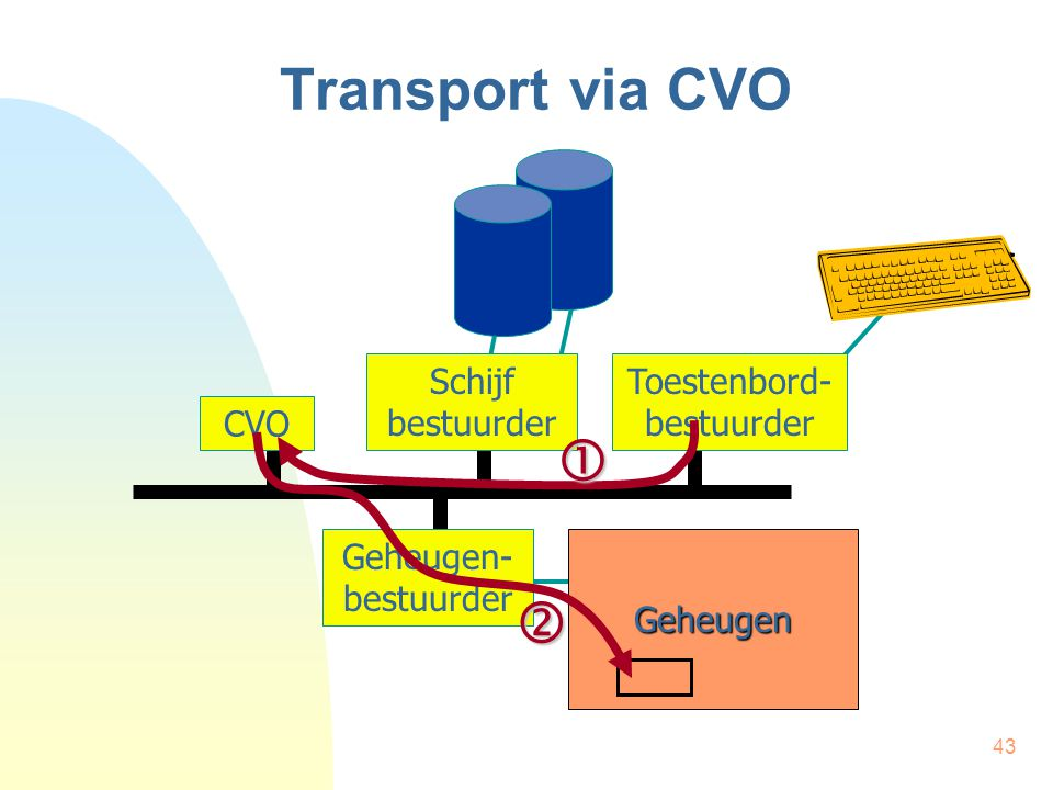 43 Transport via CVO CVO Schijf bestuurder Toestenbord- bestuurder Geheugen Geheugen- bestuurder 