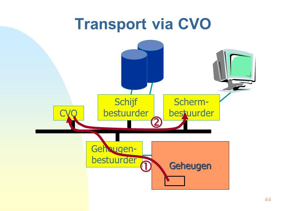 44 Transport via CVO CVO Schijf bestuurder Scherm- bestuurder Geheugen Geheugen- bestuurder  