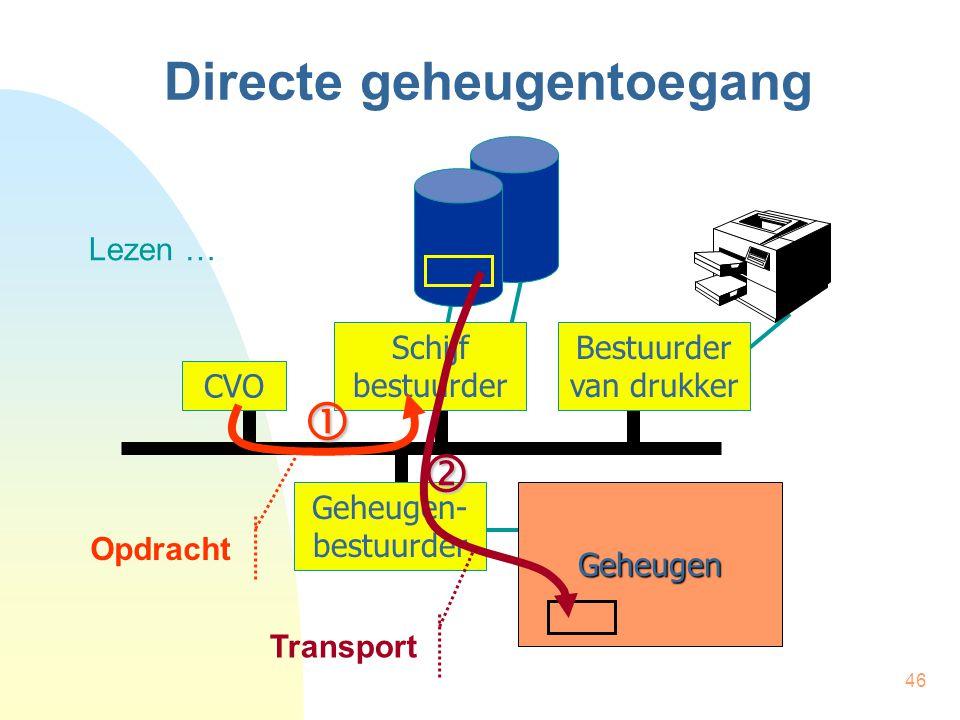 46 Directe geheugentoegang CVO Schijf bestuurder Bestuurder van drukker Geheugen Geheugen- bestuurder Lezen …  Opdracht Transport