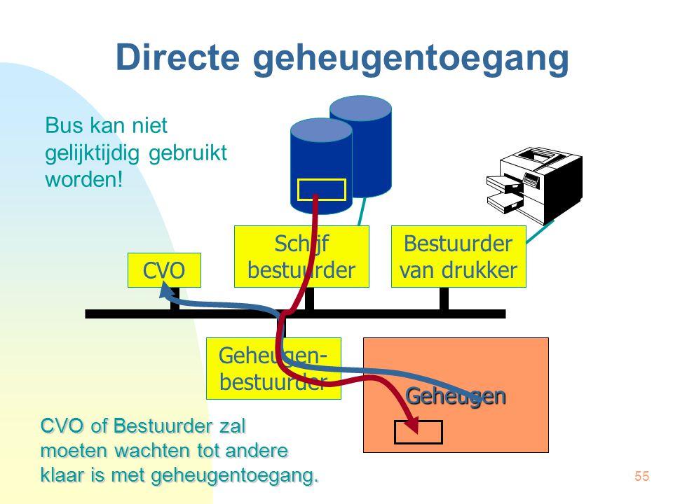55 Directe geheugentoegang CVO Schijf bestuurder Bestuurder van drukker Geheugen Geheugen- bestuurder Bus kan niet gelijktijdig gebruikt worden! CVO o