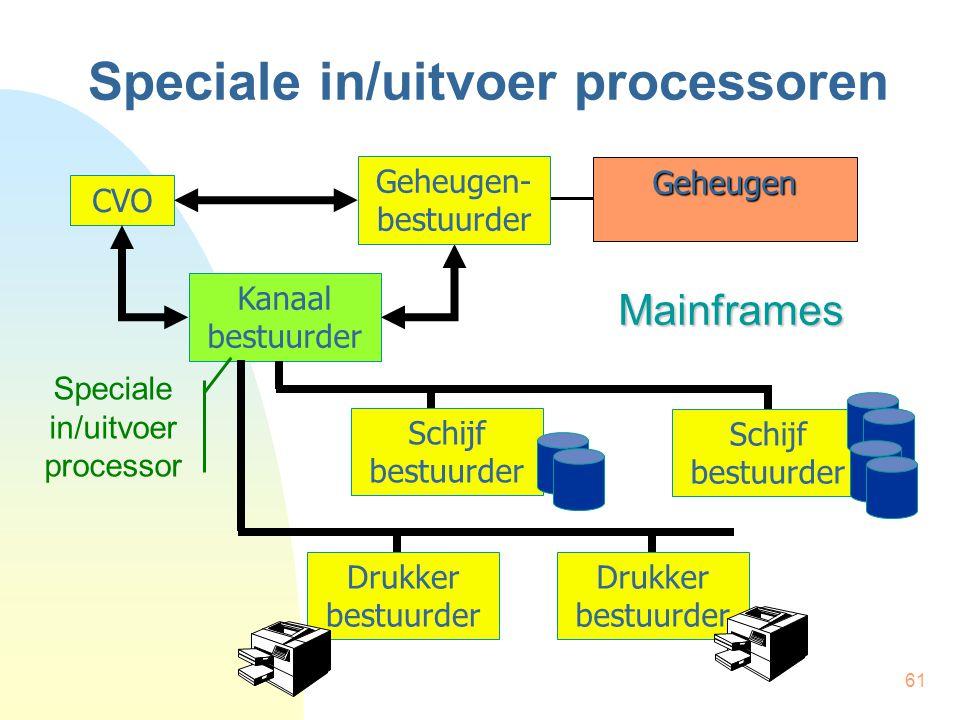 61 Speciale in/uitvoer processoren CVO Kanaal bestuurder Schijf bestuurder Drukker bestuurder Geheugen- bestuurder Geheugen Mainframes Speciale in/uit