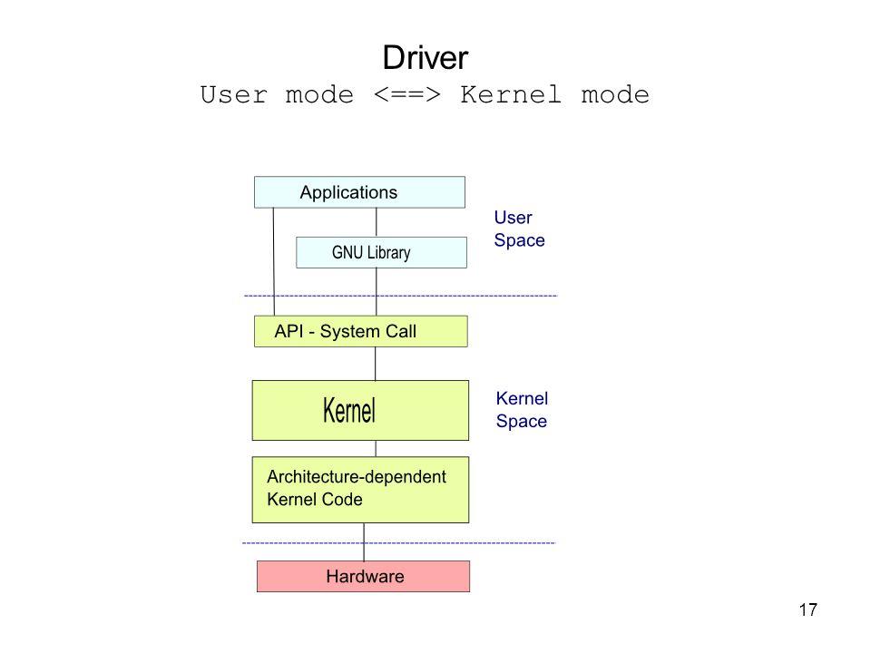 17 Driver User mode Kernel mode