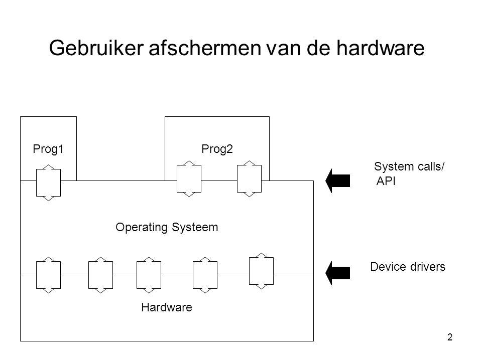 2 Hardware Operating Systeem Prog1Prog2 System calls/ API Device drivers Gebruiker afschermen van de hardware