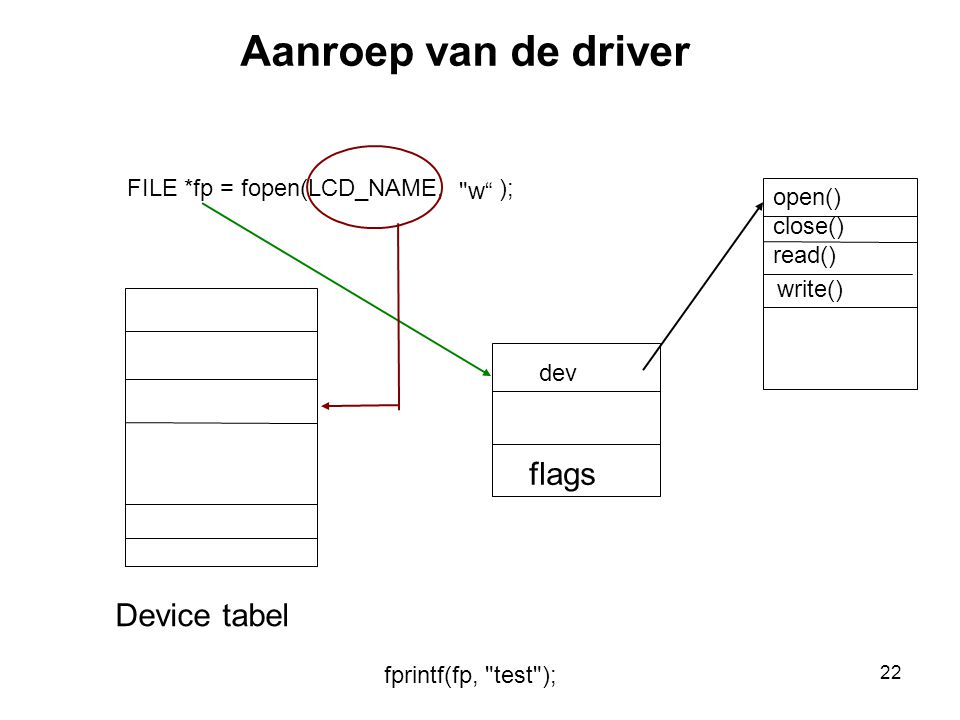 22 FILE *fp = fopen(LCD_NAME, ); fprintf(fp, test ); Device tabel flags dev w Aanroep van de driver open() close() read() write()