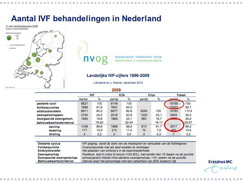 Aantal IVF behandelingen in Nederland