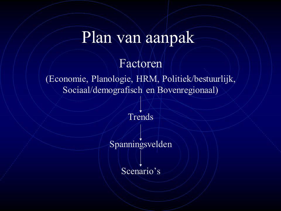 Plan van aanpak Factoren (Economie, Planologie, HRM, Politiek/bestuurlijk, Sociaal/demografisch en Bovenregionaal) Trends Spanningsvelden Scenario's