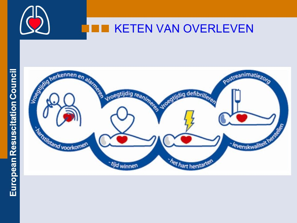 European Resuscitation Council Let op gevaar Aanspreken/schudden Vraag assistentie Open luchtweg Controleer ademhaling Bel 112 30 borst compressies 2 beademingen Doorgaan met reanimeren