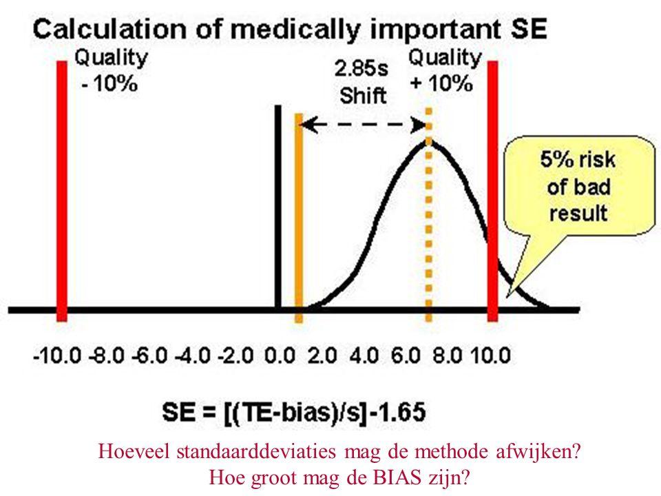 Hoeveel standaarddeviaties mag de methode afwijken? Hoe groot mag de BIAS zijn?