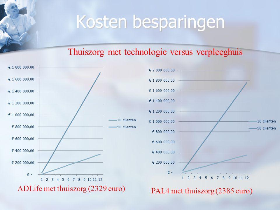 Kosten besparingen ADLife met thuiszorg (2329 euro) PAL4 met thuiszorg (2385 euro) Thuiszorg met technologie versus verpleeghuis