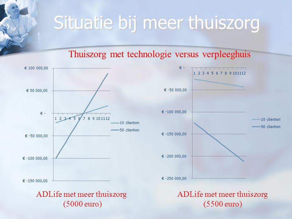 Situatie bij meer thuiszorg ADLife met meer thuiszorg (5000 euro) ADLife met meer thuiszorg (5500 euro) Thuiszorg met technologie versus verpleeghuis