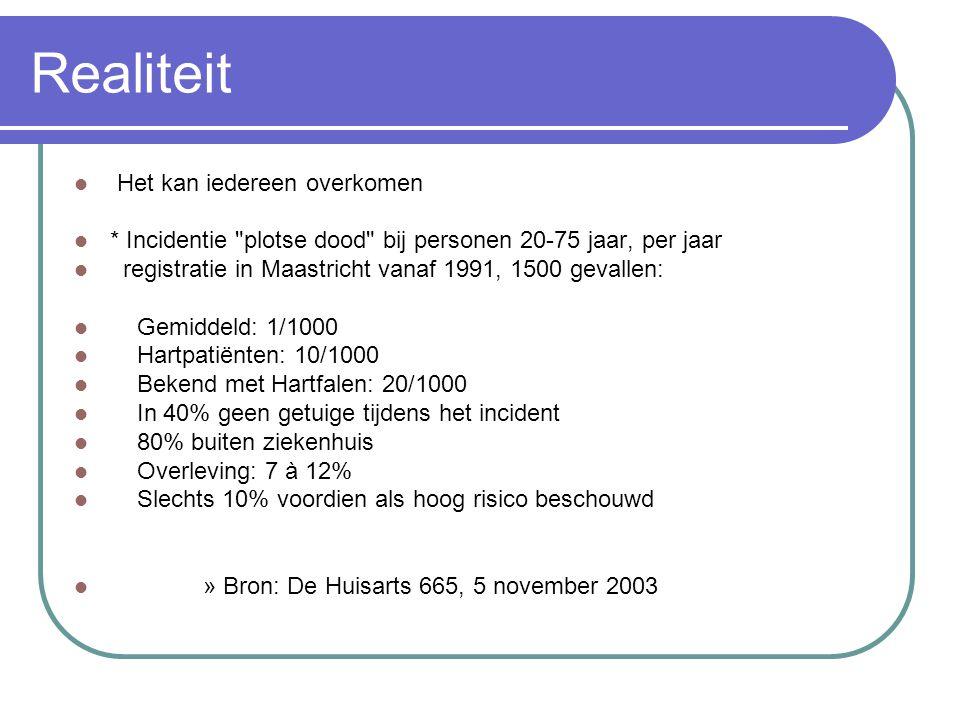 Realiteit Het kan iedereen overkomen * Incidentie plotse dood bij personen 20-75 jaar, per jaar registratie in Maastricht vanaf 1991, 1500 gevallen:  Gemiddeld: 1/1000  Hartpatiënten: 10/1000  Bekend met Hartfalen: 20/1000  In 40% geen getuige tijdens het incident  80% buiten ziekenhuis  Overleving: 7 à 12%  Slechts 10% voordien als hoog risico beschouwd » Bron: De Huisarts 665, 5 november 2003