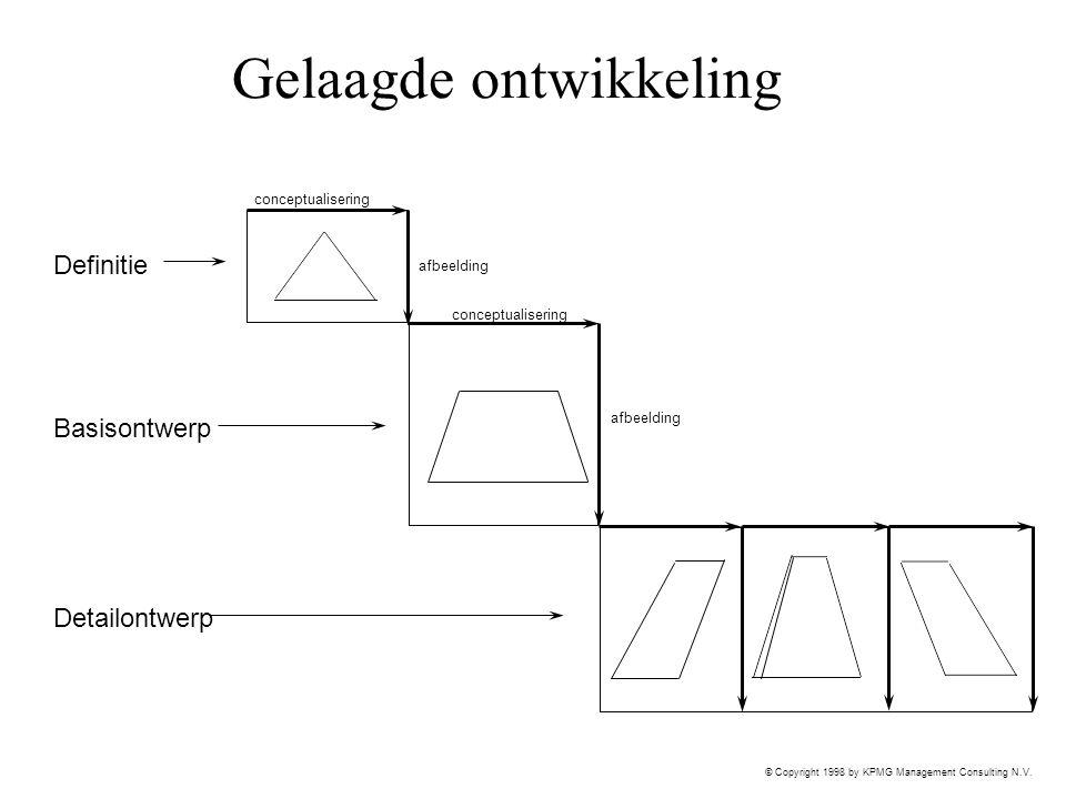 © Copyright 1998 by KPMG Management Consulting N.V. Gelaagde ontwikkeling Definitie Basisontwerp Detailontwerp conceptualisering afbeelding conceptual
