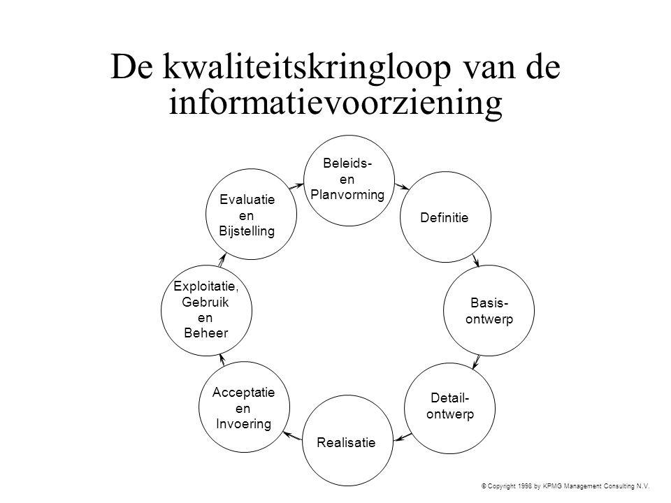 © Copyright 1998 by KPMG Management Consulting N.V. De kwaliteitskringloop van de informatievoorziening Definitie Basis- ontwerp Detail- ontwerp Reali