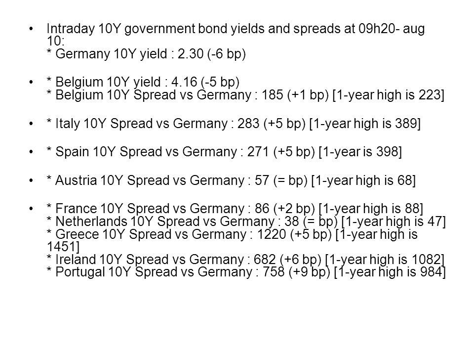 Intraday 10Y government bond yields and spreads at 09h20- aug 10: * Germany 10Y yield : 2.30 (-6 bp) * Belgium 10Y yield : 4.16 (-5 bp) * Belgium 10Y