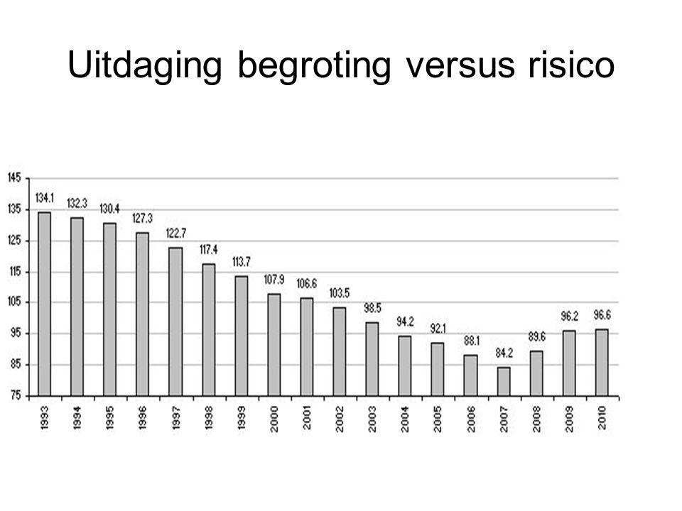 Uitdaging begroting versus risico