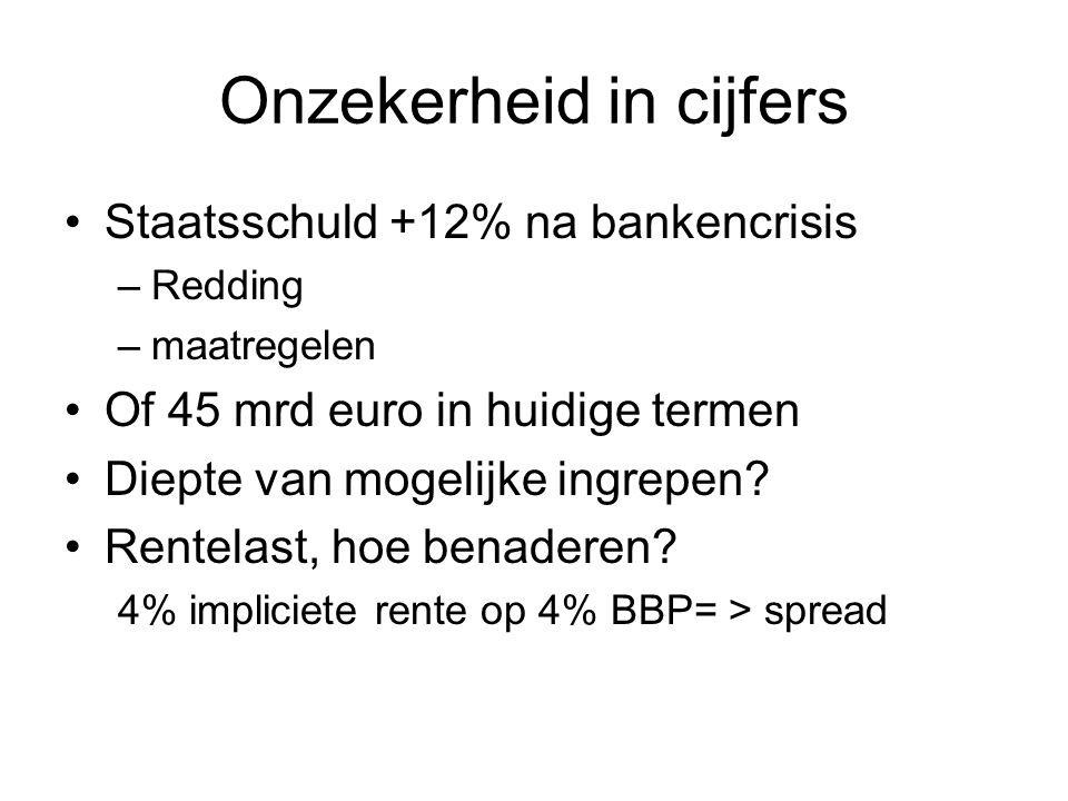 Onzekerheid in cijfers Staatsschuld +12% na bankencrisis –Redding –maatregelen Of 45 mrd euro in huidige termen Diepte van mogelijke ingrepen.