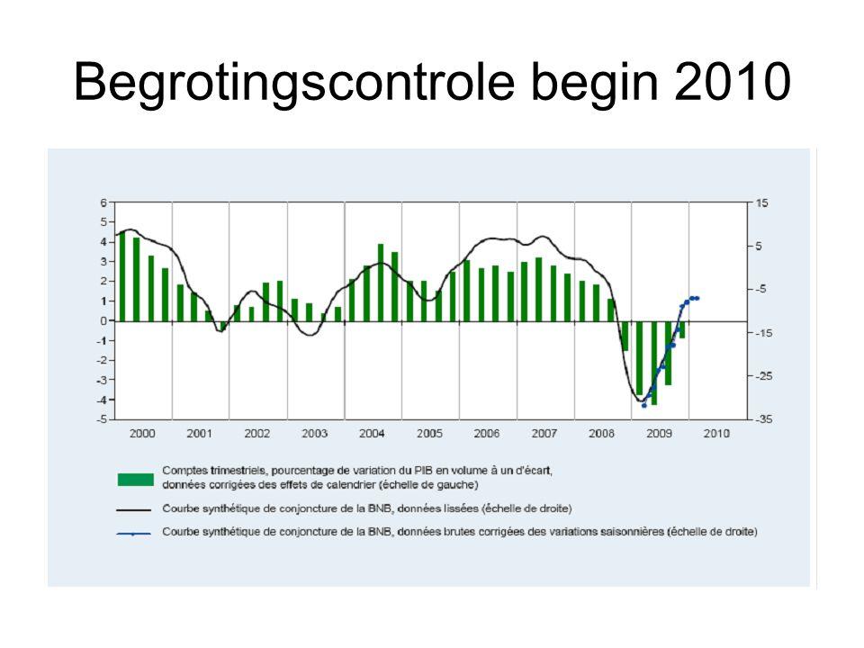 Begrotingscontrole begin 2010