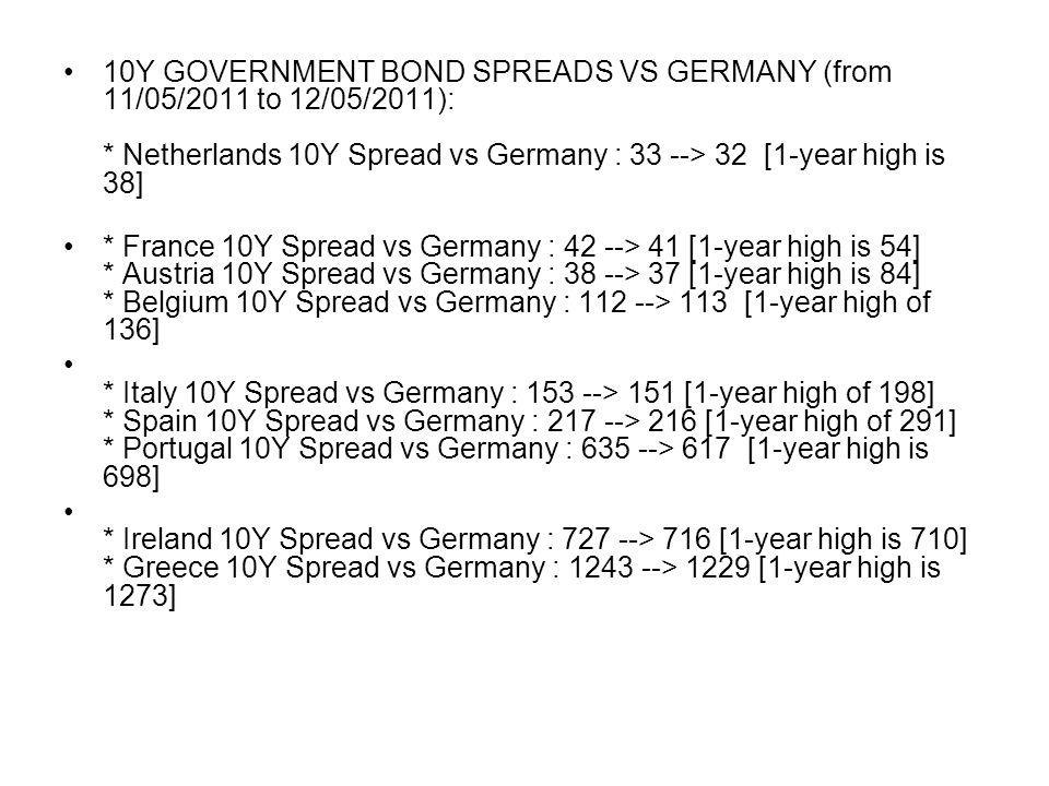Intraday 10Y government bond yields and spreads at 09h20- aug 10: * Germany 10Y yield : 2.30 (-6 bp) * Belgium 10Y yield : 4.16 (-5 bp) * Belgium 10Y Spread vs Germany : 185 (+1 bp) [1-year high is 223] * Italy 10Y Spread vs Germany : 283 (+5 bp) [1-year high is 389] * Spain 10Y Spread vs Germany : 271 (+5 bp) [1-year is 398] * Austria 10Y Spread vs Germany : 57 (= bp) [1-year high is 68] * France 10Y Spread vs Germany : 86 (+2 bp) [1-year high is 88] * Netherlands 10Y Spread vs Germany : 38 (= bp) [1-year high is 47] * Greece 10Y Spread vs Germany : 1220 (+5 bp) [1-year high is 1451] * Ireland 10Y Spread vs Germany : 682 (+6 bp) [1-year high is 1082] * Portugal 10Y Spread vs Germany : 758 (+9 bp) [1-year high is 984]