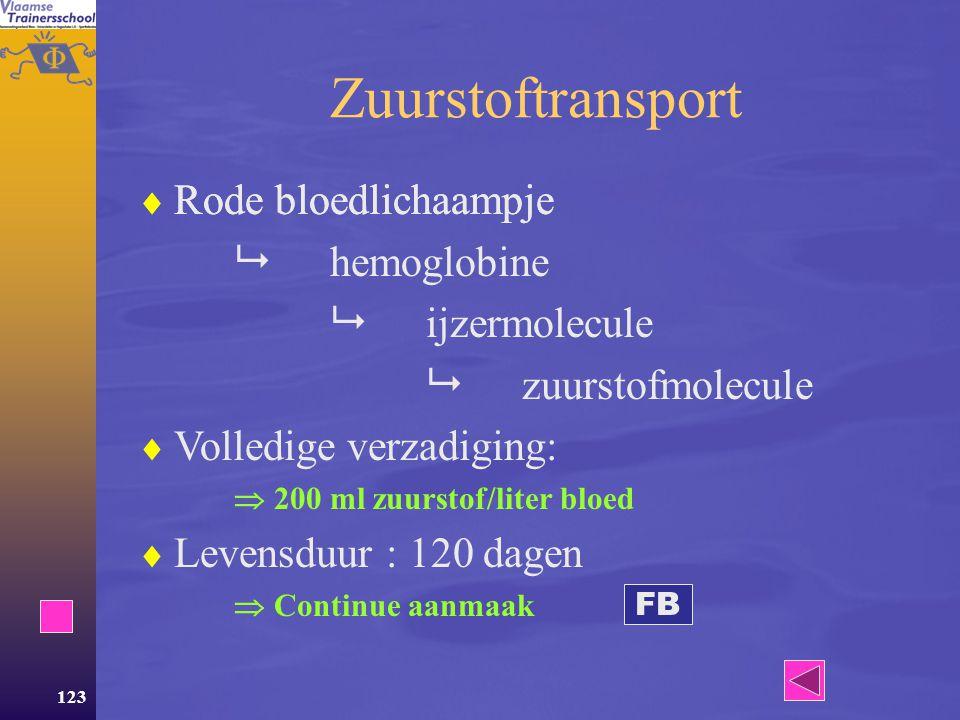 122 Bloedsamenstelling  5 liter bloed –55% vloeibaar (plasma) –45% cellen (hematocriet) Rode bloedlichaampjes (zuurstoftransport) Witte bloedcellen (verdediging) Bloedplaatjes (bloedstelping)  Wijziging in de samenstelling is aanwijzing voor ziekte of overtraining