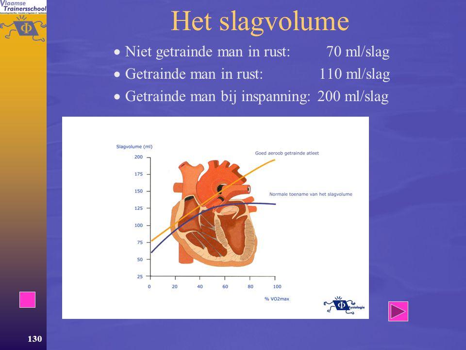 129 HF als maat voor intensiteit  De hartfrequentie geeft niet altijd nauwkeurig weer wat de werkelijke intensiteit is! De hartfrequentie weerspiegel