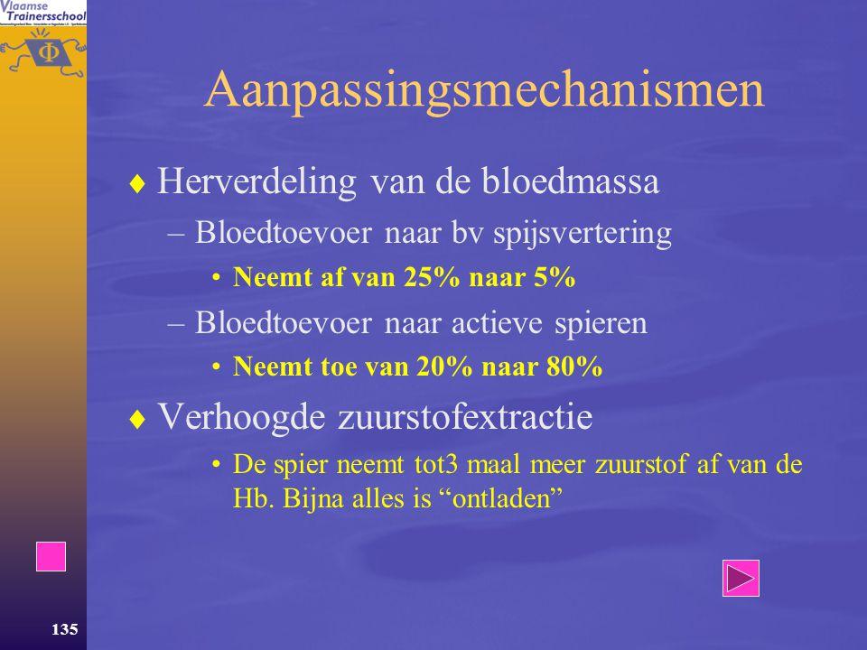 134 De bloedstroom  Rust –HMV = 5 L/min en bloedvolume = 5 L  bloed moet 1 maal/min rondcirculeren  Inspanning –HMV = 30 L/min  bloed moet 6 maal zo snel circuleren De vraag naar zuurstof is echter 20 maal hoger!!!