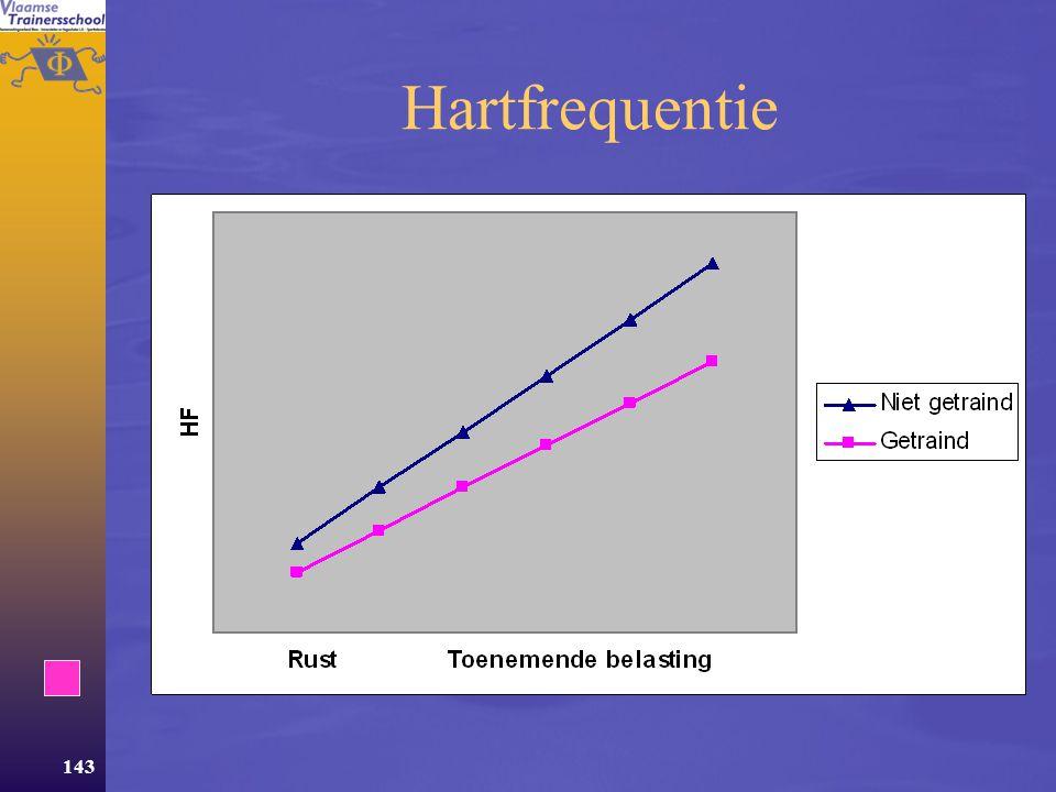 142 Invloed van uithoudingstraining  Hartfrequentie  Hartvergroting  Bloedvolume  Rode bloedlichaampjes en Hb