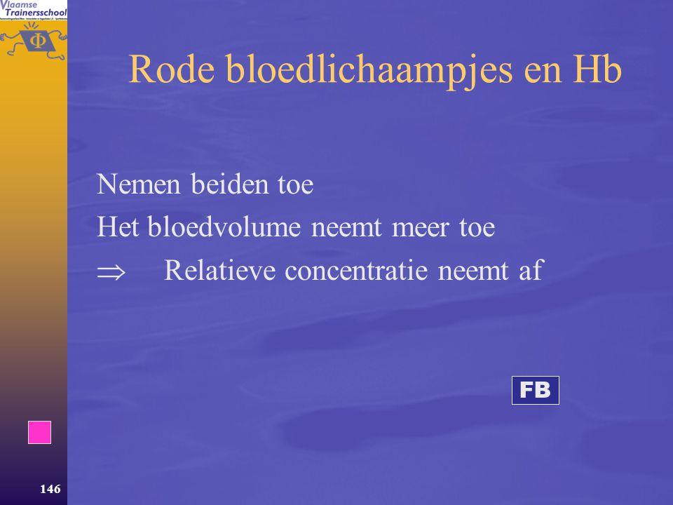 145 Bloedvolume  Neemt zeer snel toe (3 dagen ?!)  Een groter plasmavolume draagt bij tot: –Grotere veneuze terugvloei –Thermoregulatie