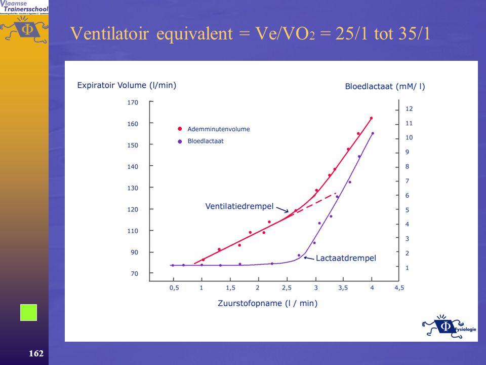 161 Acute aanpassingen  Ventilatie Matige inspanningen: vooral toename Vt Zware inspanningen: vooral f neemt toe –Ademvolume slechts 60% van vitale capaciteit  grote reserve –Ademhalen gebeurt onbewust.