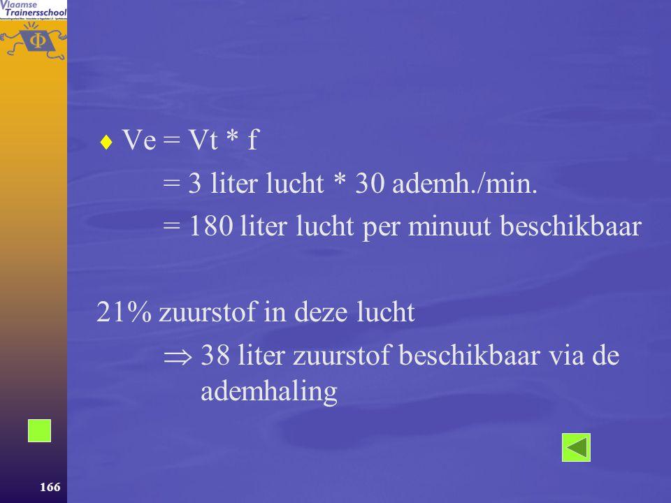 165 ? Toon aan met een voorbeeld dat er via de ademhaling meer zuurstof aan het bloed zou kunnen afgegeven worden dan de VO 2 max laat vermoeden.