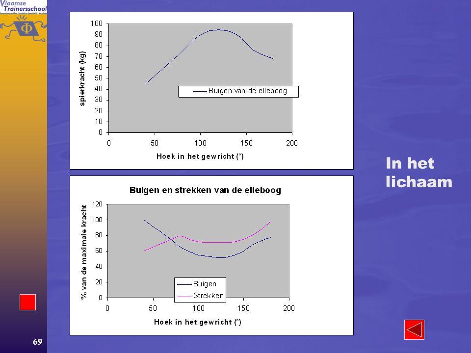 68 Spierkracht en spierlengte In de geïsoleerde spiervezel geldt:  Lengte optimaal: meeste kracht.  Extreem verkorten: filamenten overlappen en er i
