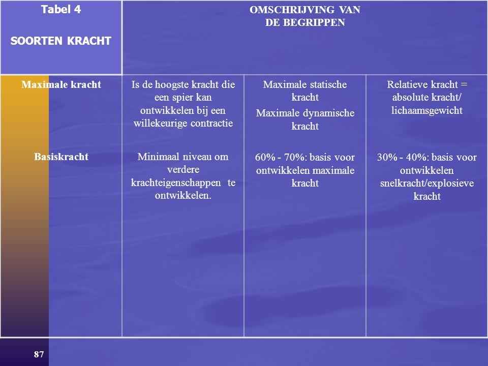 86 Tabel 4 SOORTEN KRACHT OMSCHRIJVING VAN DE BEGRIPPEN Kracht Algemene kracht Specifieke kracht Is de eigenschap van de spier om door het ontwikkelen