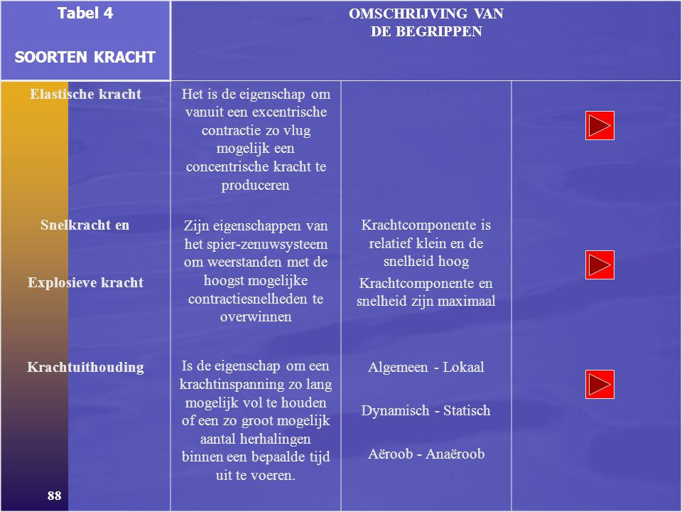 87 Tabel 4 SOORTEN KRACHT OMSCHRIJVING VAN DE BEGRIPPEN Maximale kracht Basiskracht Is de hoogste kracht die een spier kan ontwikkelen bij een willeke