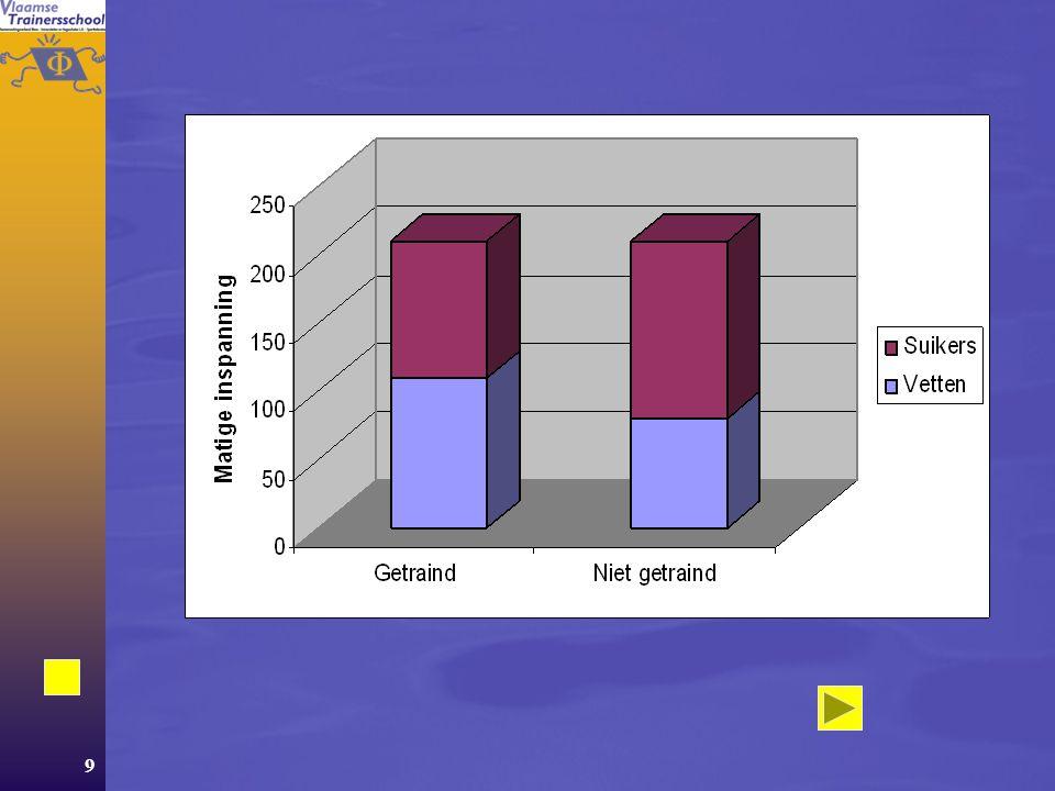 49 Aërobe energielevering  Toename mitochondriën  Stijging van de enzymes  verbeterde La drempel ( rechtsverschuiving)
