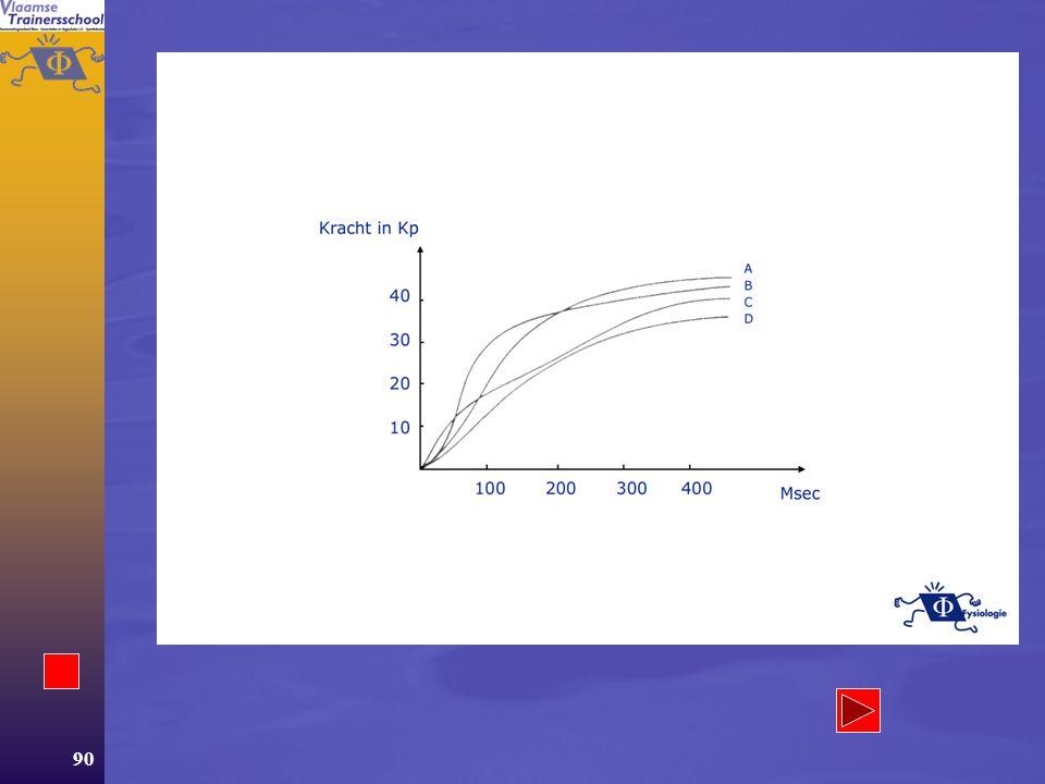 89 Tabel 4 SOORTEN KRACHT OMSCHRIJVING VAN DE BEGRIPPEN Isometrische kracht Isotone kracht Isokinetische kracht Spierlengte verandert niet Spierlengte verandert Spiercontractie met constante snelheid Contractiel gedeelte verkort, elastisch gedeelte rekt Krachtverloop is niet constant Maximale contractiekracht over de volledige beweging