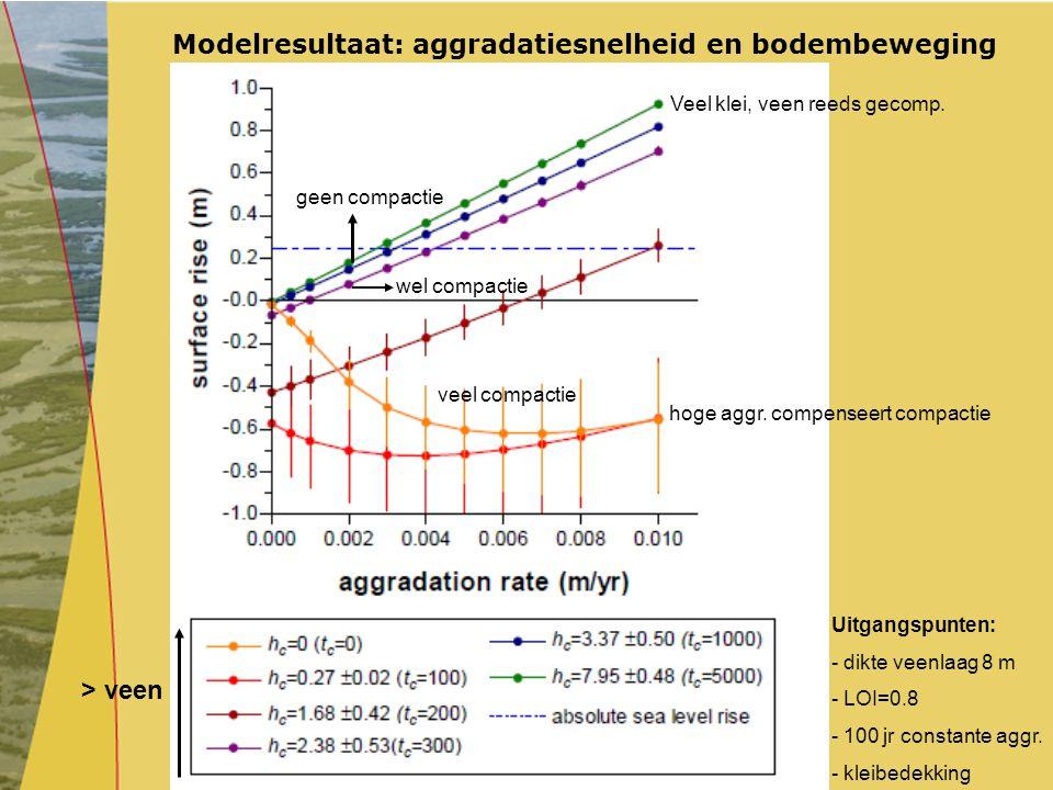 Modelresultaat: aggradatiesnelheid en bodembeweging Uitgangspunten: - dikte veenlaag 8 m - LOI=0.8 - 100 jr constante aggr. - kleibedekking > veen gee