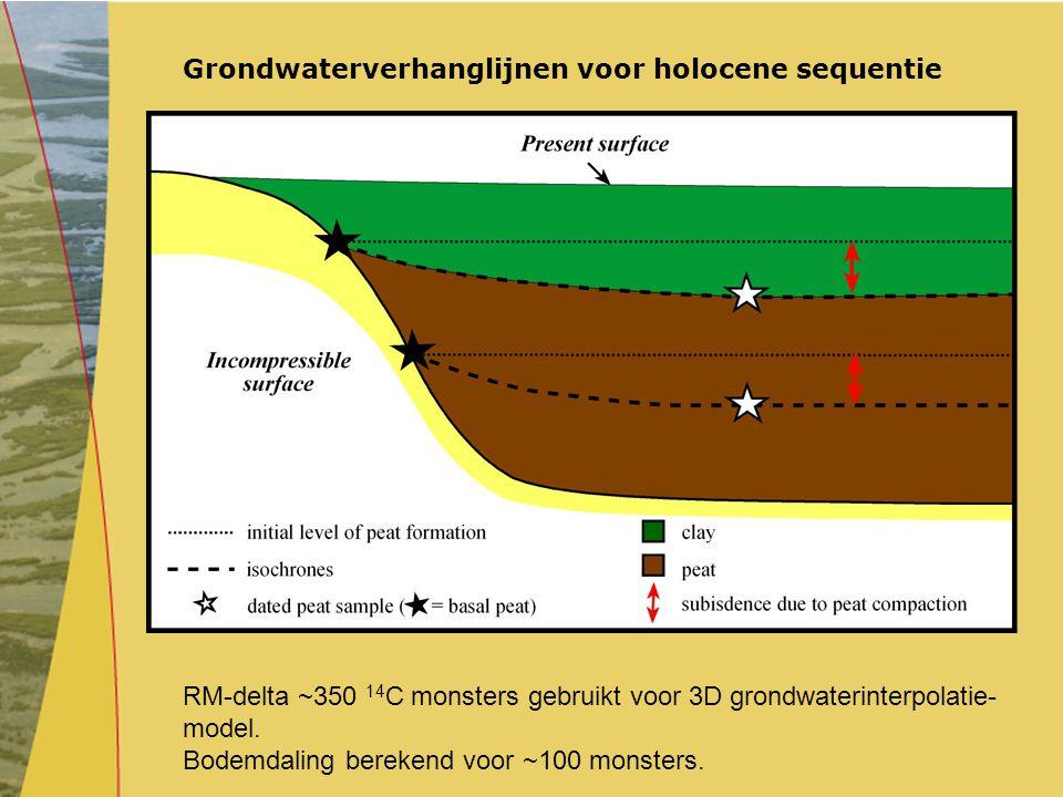 Grondwaterverhanglijnen voor holocene sequentie RM-delta ~350 14 C monsters gebruikt voor 3D grondwaterinterpolatie- model. Bodemdaling berekend voor
