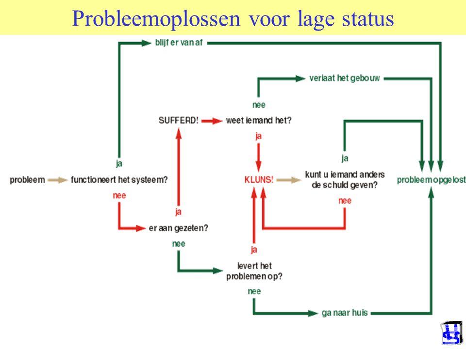 Probleemoplossen voor lage status