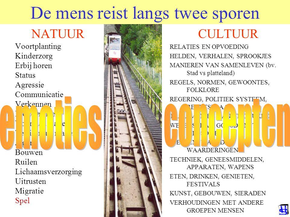 © 2006 JP van de Sande RuG De mens reist langs twee sporen NATUUR Voortplanting Kinderzorg Erbij horen Status Agressie Communicatie Verkennen Eten/Dri