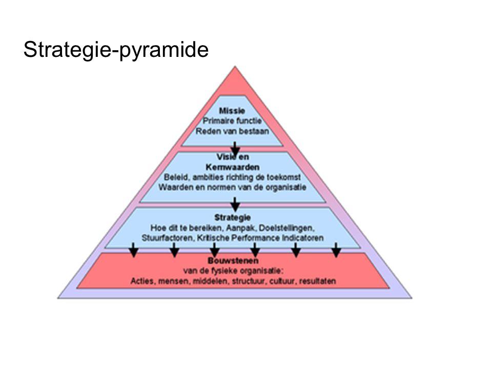 Strategie-pyramide