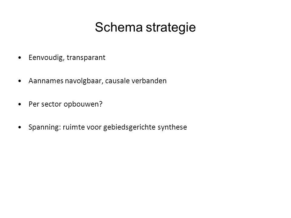 Eenvoudig, transparant Aannames navolgbaar, causale verbanden Per sector opbouwen? Spanning: ruimte voor gebiedsgerichte synthese