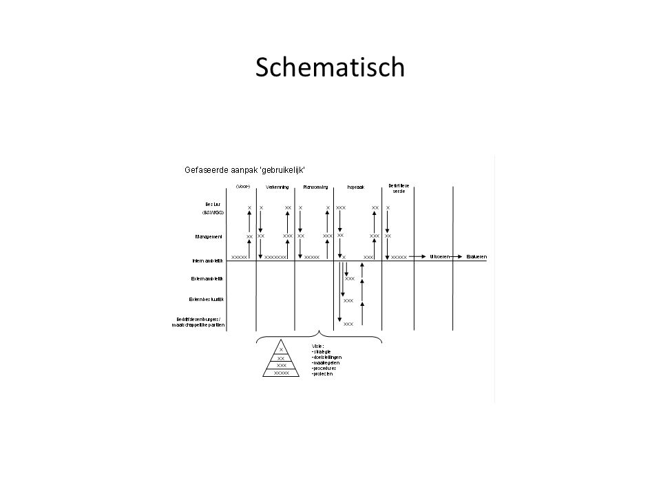 Schematisch
