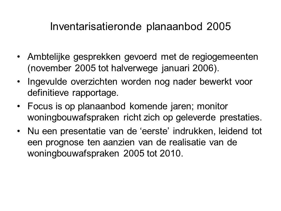 Inventarisatieronde planaanbod 2005 Ambtelijke gesprekken gevoerd met de regiogemeenten (november 2005 tot halverwege januari 2006).
