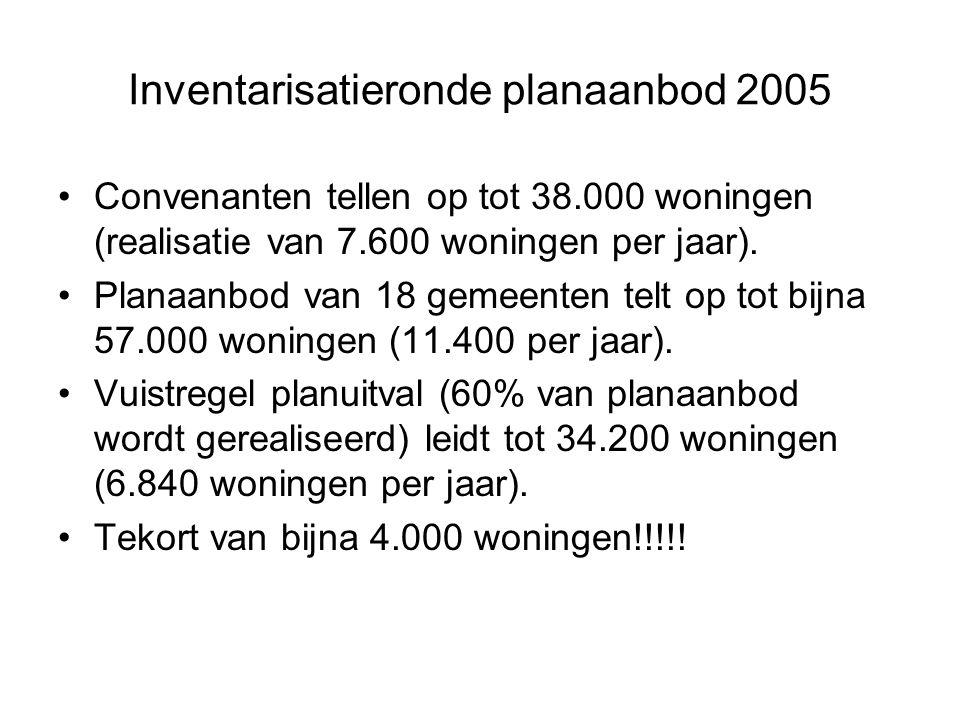 Inventarisatieronde planaanbod 2005 Convenanten tellen op tot 38.000 woningen (realisatie van 7.600 woningen per jaar).