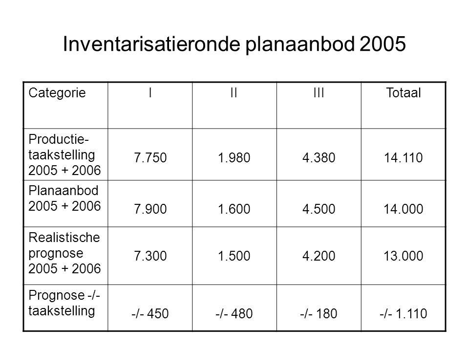 Inventarisatieronde planaanbod 2005 CategorieIIIIIITotaal Productie- taakstelling 2005 + 2006 7.7501.9804.38014.110 Planaanbod 2005 + 2006 7.9001.6004.50014.000 Realistische prognose 2005 + 2006 7.3001.5004.20013.000 Prognose -/- taakstelling -/- 450-/- 480-/- 180-/- 1.110
