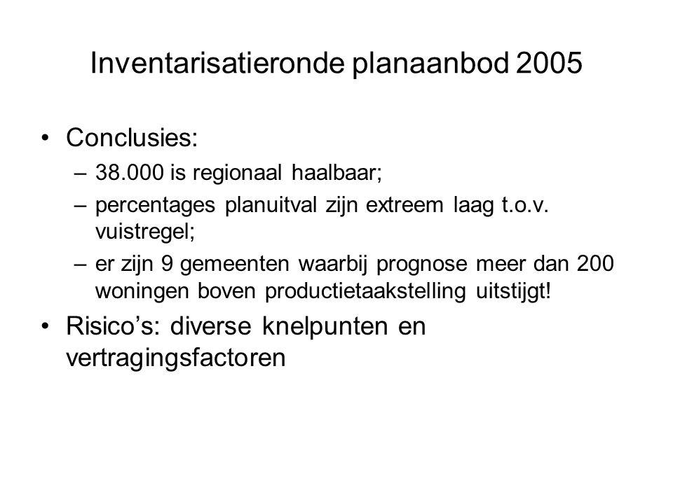 Inventarisatieronde planaanbod 2005 Conclusies: –38.000 is regionaal haalbaar; –percentages planuitval zijn extreem laag t.o.v.