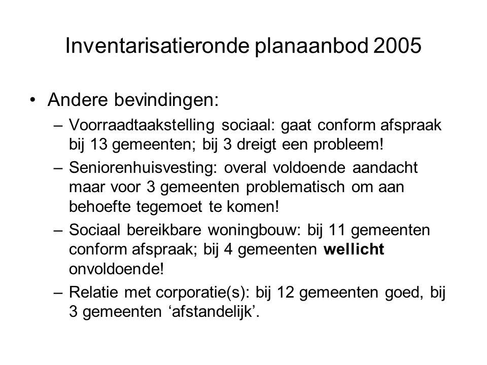 Inventarisatieronde planaanbod 2005 Andere bevindingen: –Voorraadtaakstelling sociaal: gaat conform afspraak bij 13 gemeenten; bij 3 dreigt een probleem.